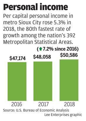 Per capita income for metro Sioux City, 2018