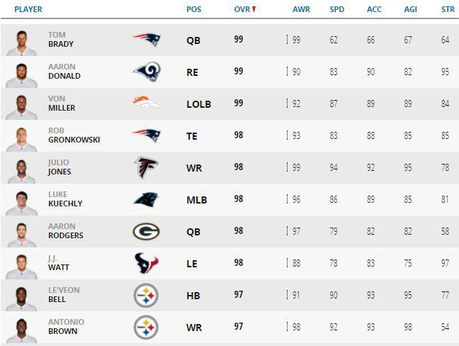 Madden 2018 top rated players