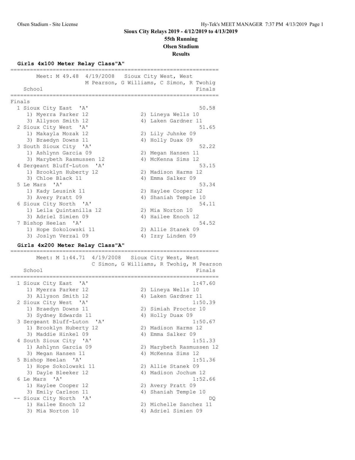 2019 Sioux City Relays results