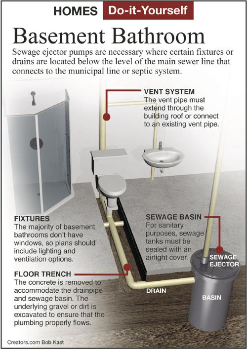 New Bathroom On A Concrete Slab, How To Make A Bathroom In Basement