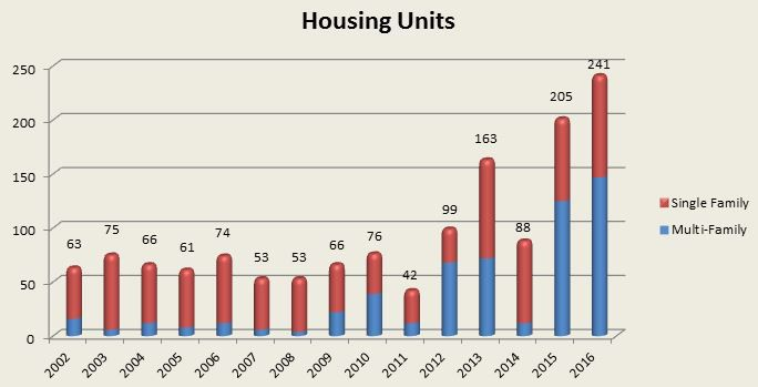 Sioux City housing graph