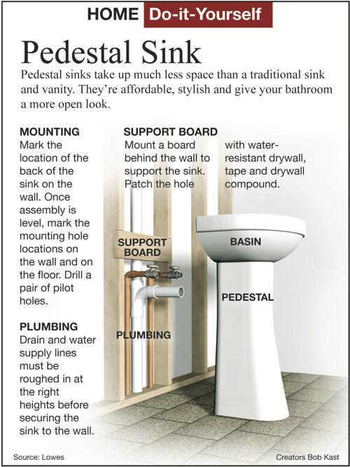 Install A Bathroom Pedestal Sink Yourself Siouxland Homes Siouxcityjournal Com