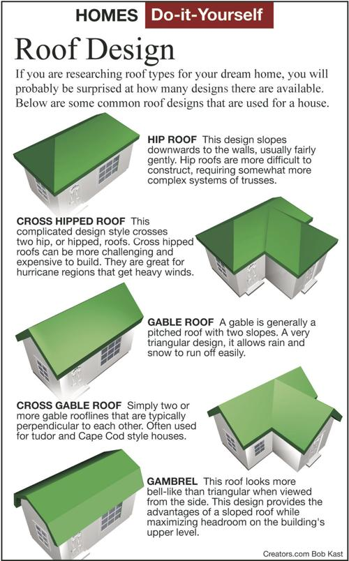 How To Select The Roof Style For A New Home Siouxland Homes Siouxcityjournal