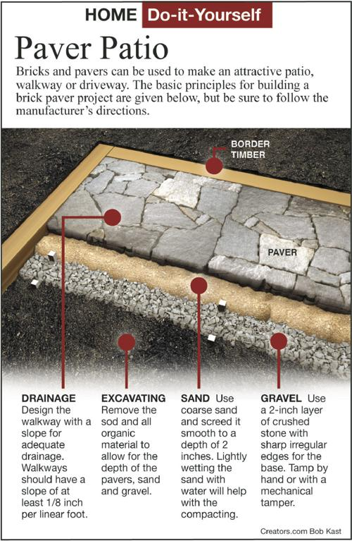 Many Attractive Do It Yourself Patio, How To Do It Yourself Patio Pavers