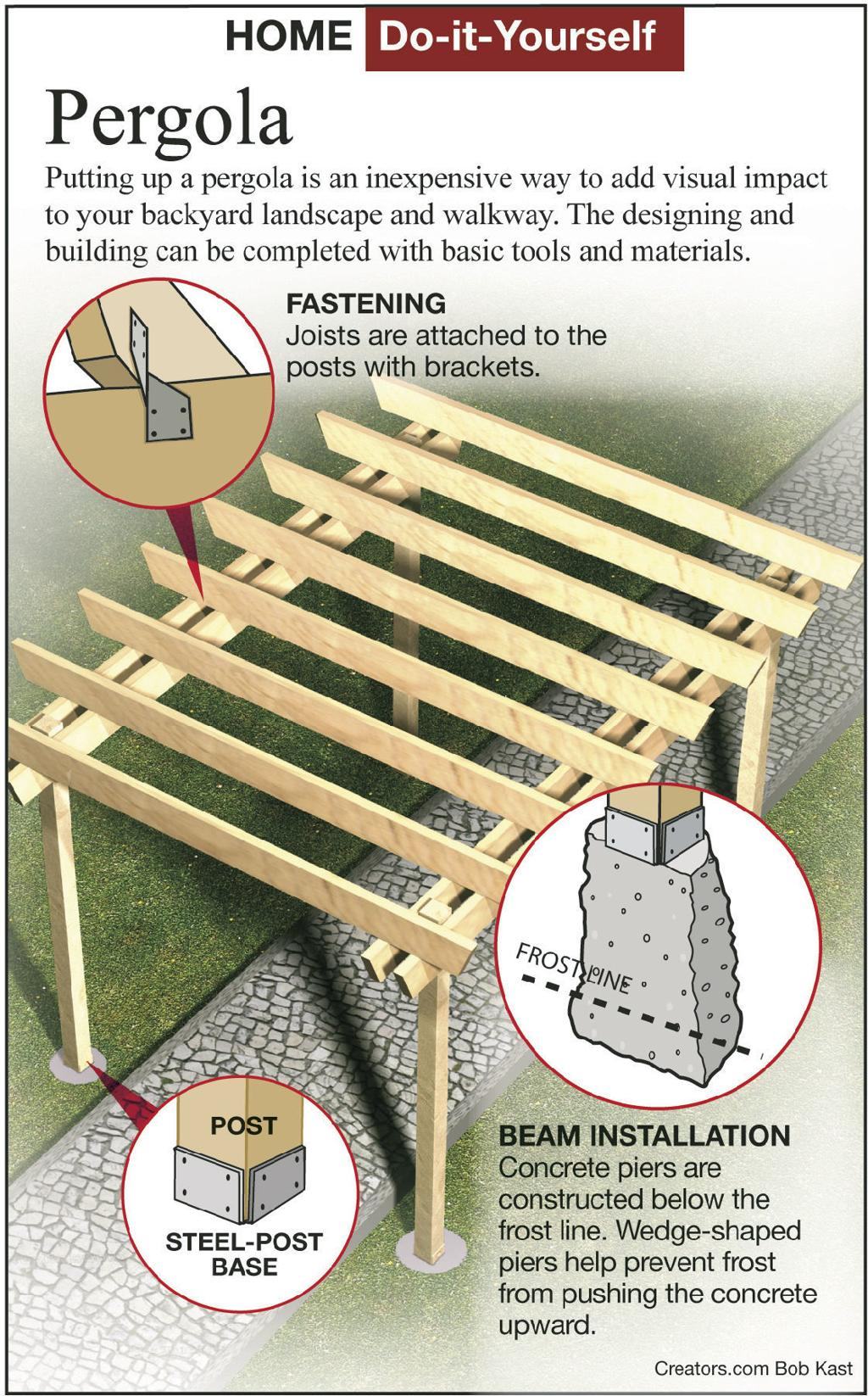 Design And Build A Pergola Over A Walkway Siouxland Homes