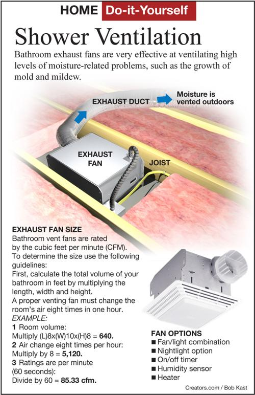 Install A New Bathroom Vent Fan Light Siouxland Homes
