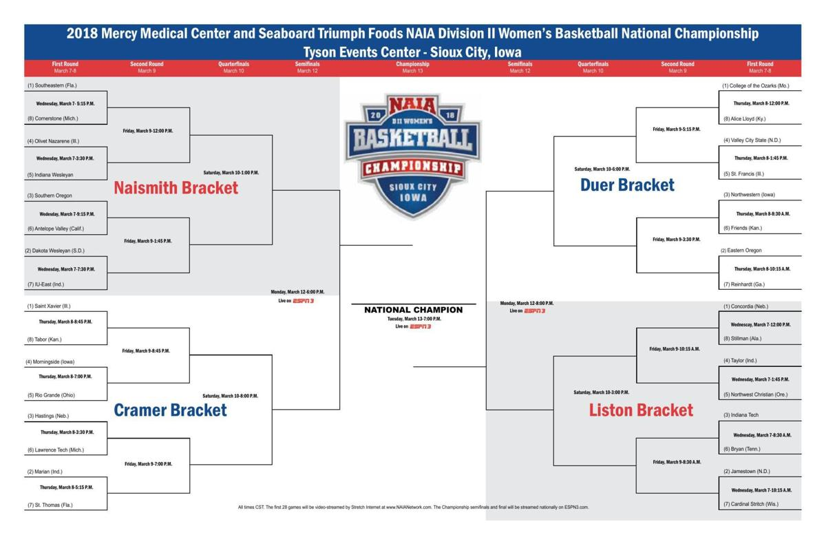 NAIA Womens bracket