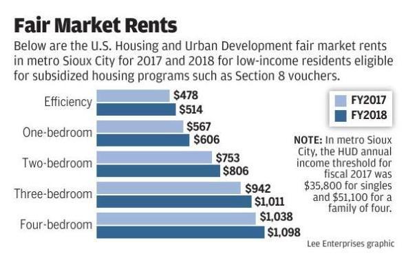 Fair Market Rents, metro Sioux City 2018