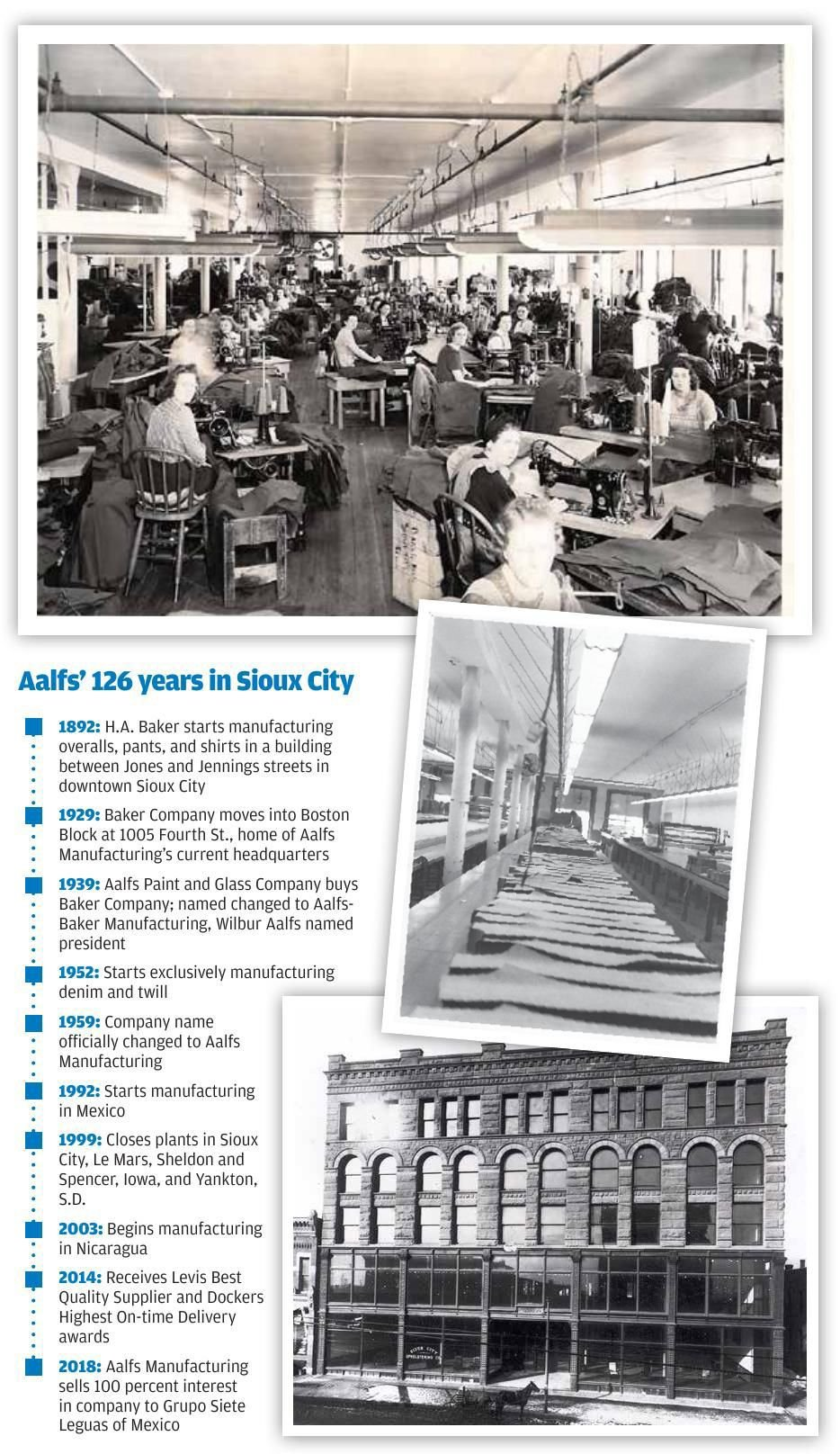 Aalfs Manufacturing timeline