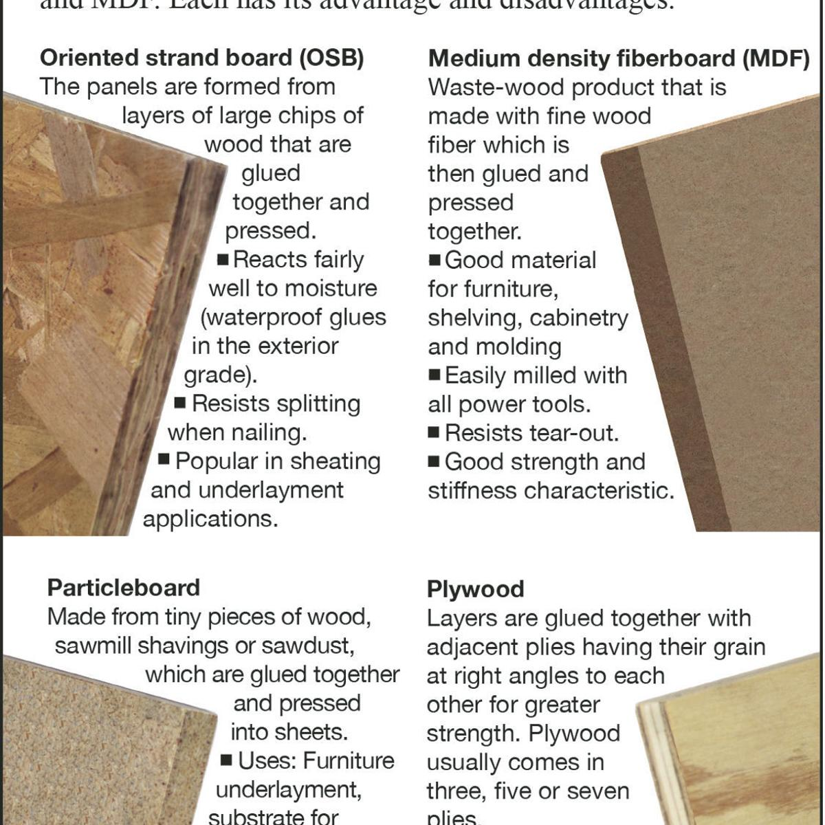 Which to use: Fiberboard, particleboard or oriented strand