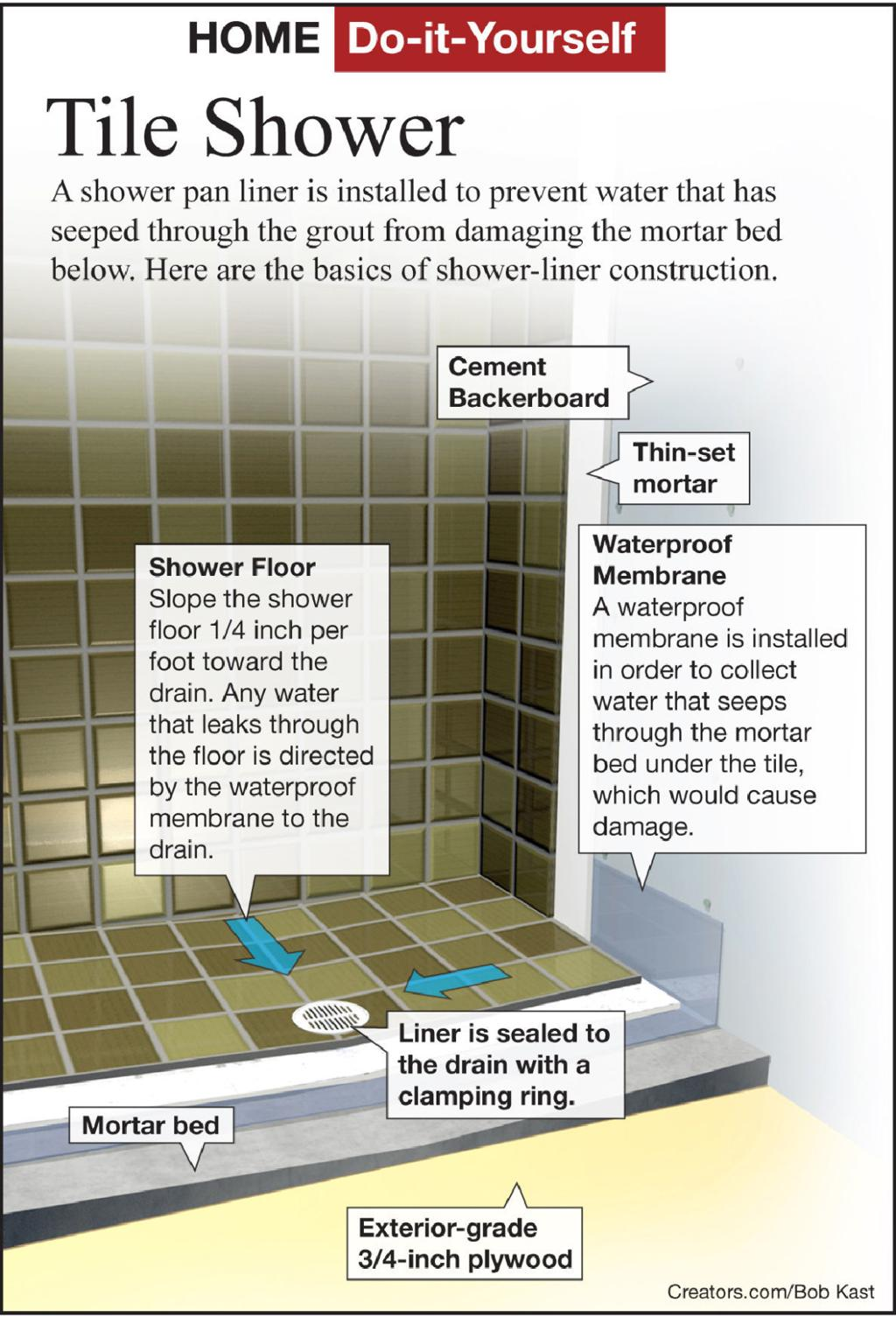 Add A Shower With Ceramic Tile Floor