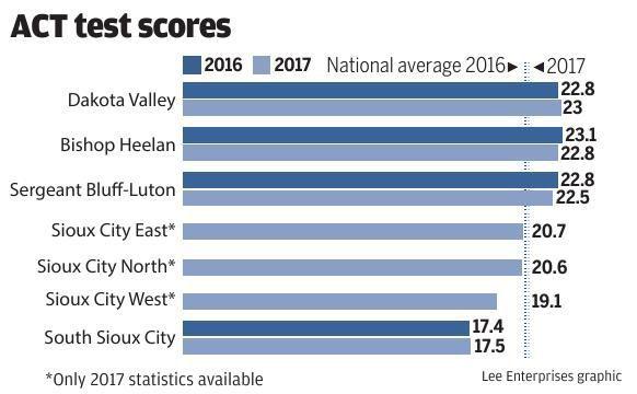 PDF: ACT test scores