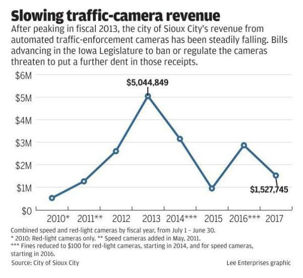 With statewide ban looming, Sioux City traffic cameras keep on