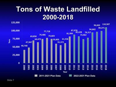 County trash plan update includes private composting facility