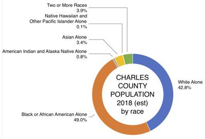 Charles County's African American population nears half of total