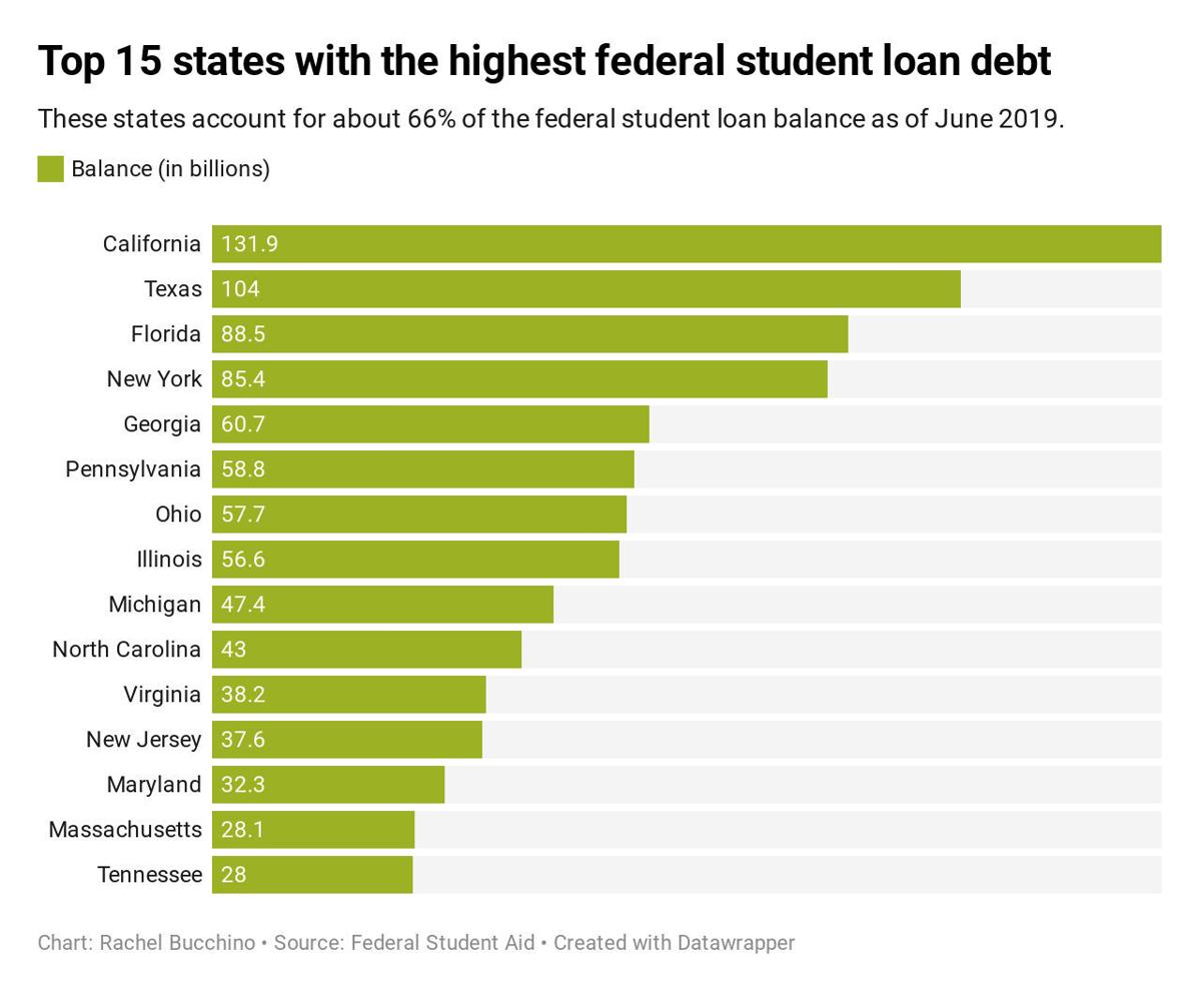 With student loan debt at an all-time high, some students worry about post-grad life with loans