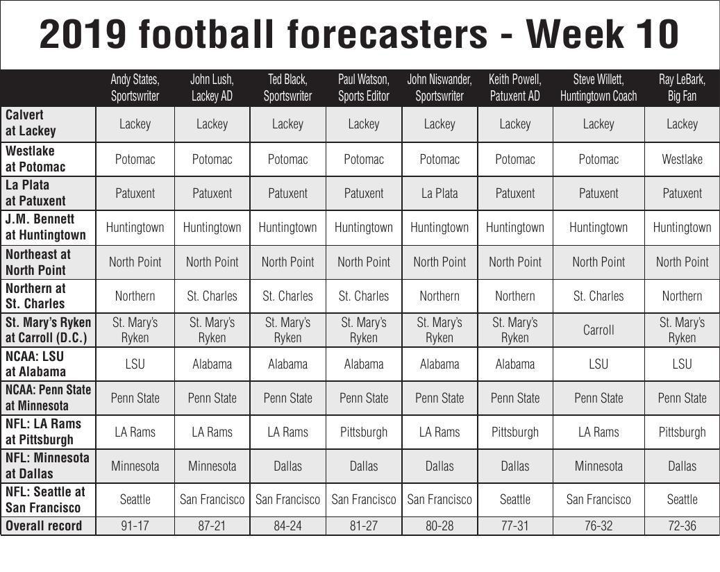 2019 Football Forecasters Week 10