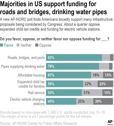 Infrastructure Poll