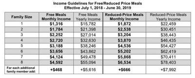 Child Adult Care Food Program Eligibility Guidelines Revised