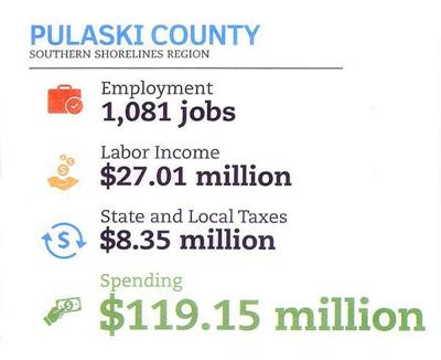 Pulaski County's tourism numbers continued to grow last year