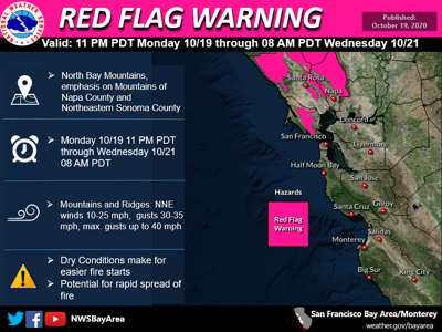 Red Flag Warning 10-19-20
