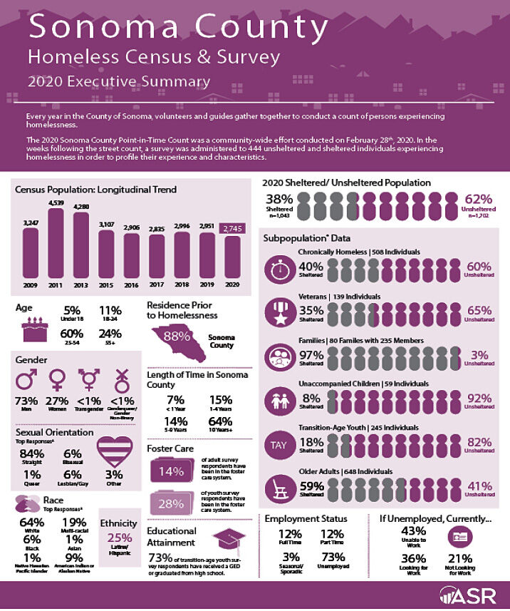 homeless count stats
