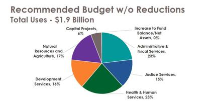 SC Budget Overview