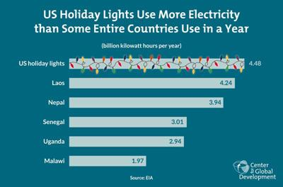 Holiday light use graphic