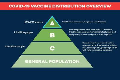 Southside Health District provides vaccination updates