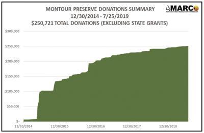 Preserve donations lagging