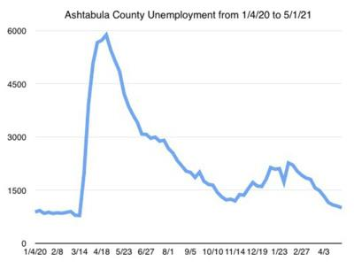 County unemployment numbers fall