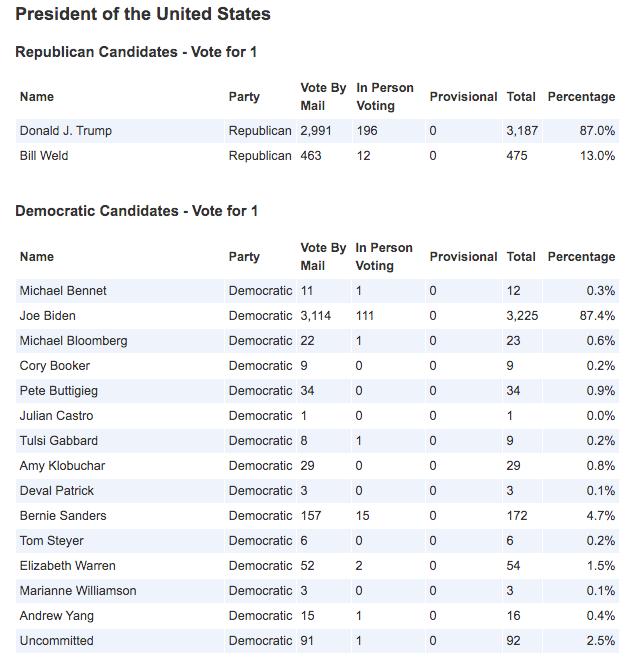 Talbot County: Presidental candidates