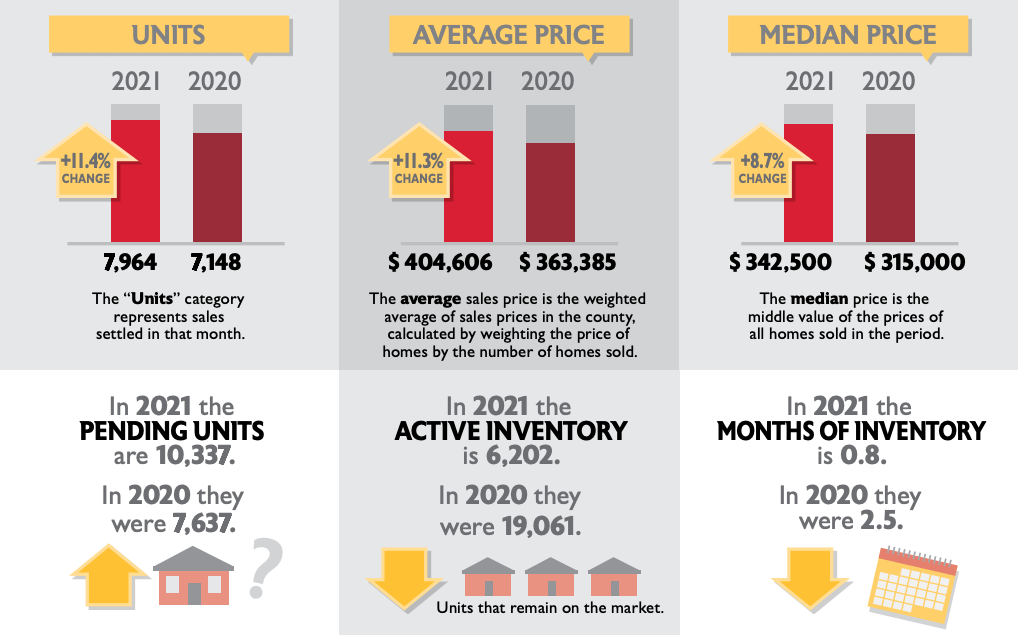 March housing sales statistics show continued demand