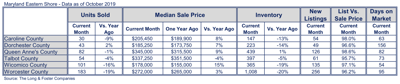 Median sales prices rise on much of Shore in October