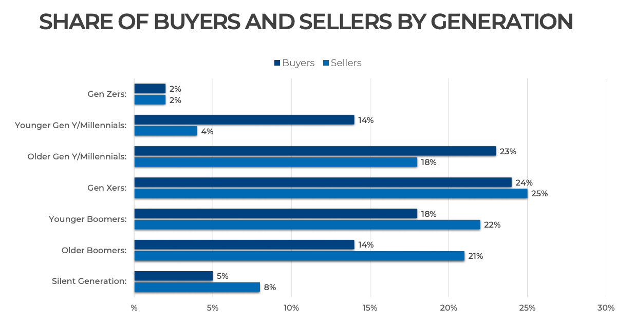Millennials dominate buying market, says NAR report