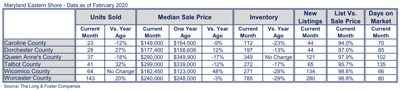 Regions of Shore see rise in median sale price