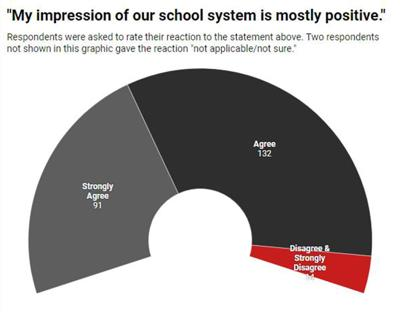 Survey respondents seek 'strong leader' in incoming superintendent