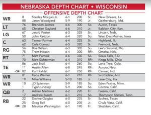 Changes Galore In Nebraska Depth Chart With Wisconsin On Deck