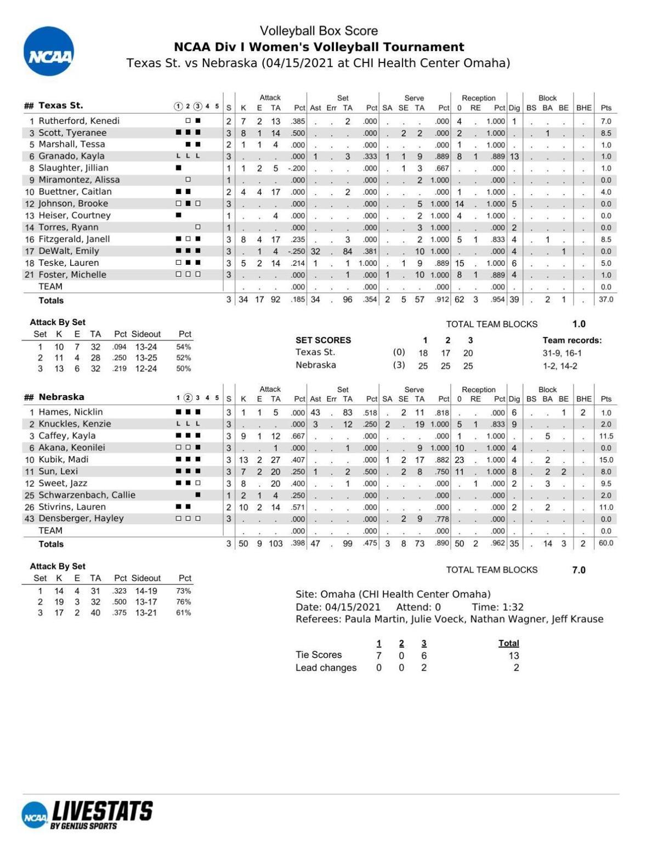 Box: Nebraska 3, Texas State 0