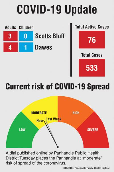 Seven cases of COVID-19 tied to Sturgis rally; three possible exposure sites announced