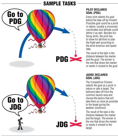 Tasks to watch for during the National Hot Air Balloon competition