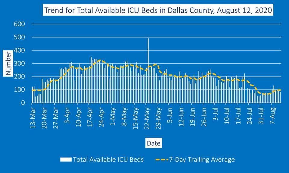 Aug. 12 ICU beds