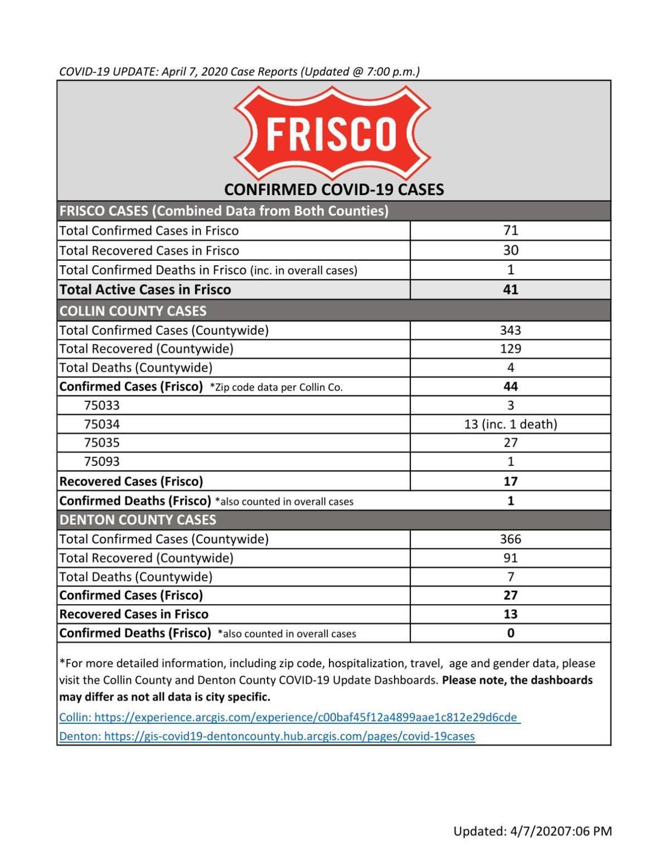 Frisco cases 4/7