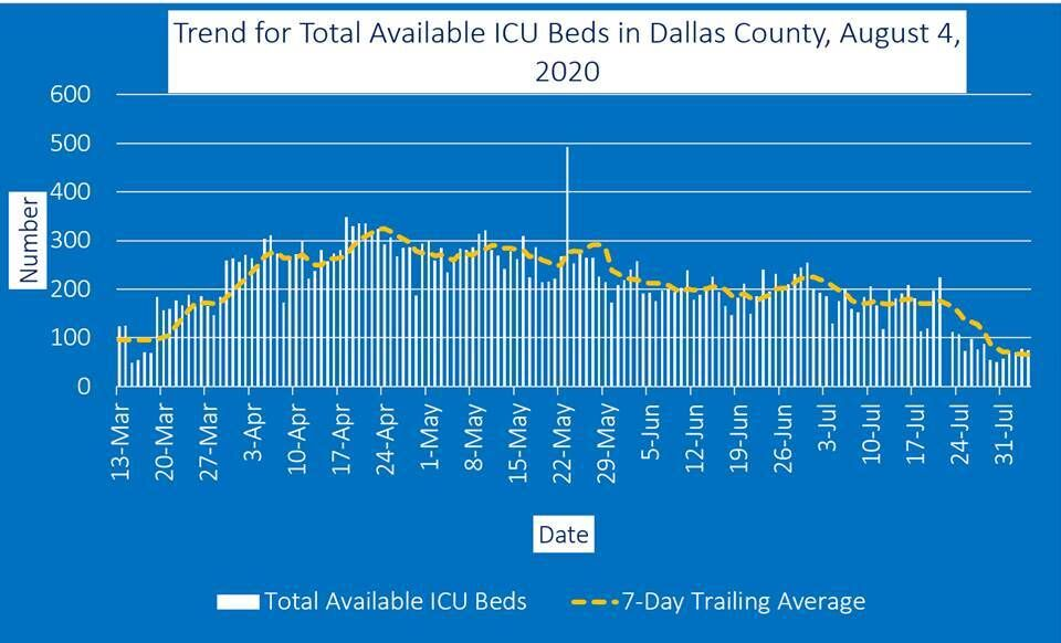 Aug. 4 ICU beds