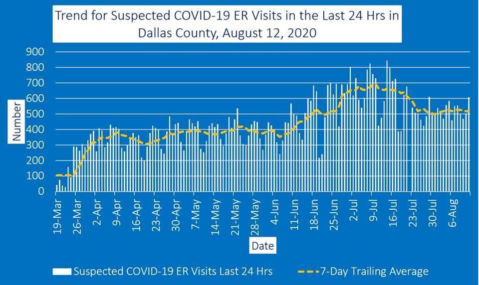 Aug. 12 ER visits