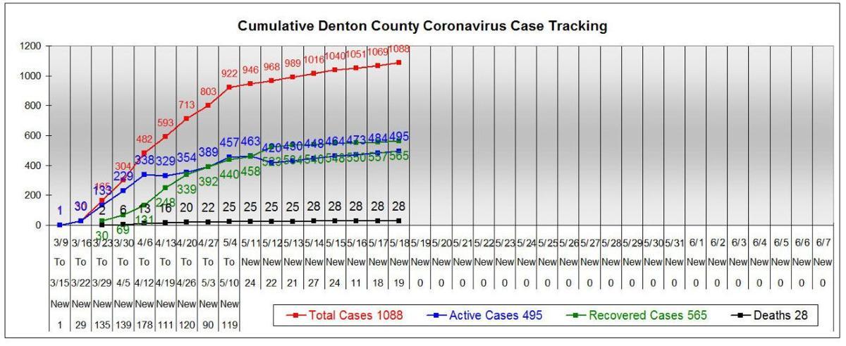 Denton County chart 5-18