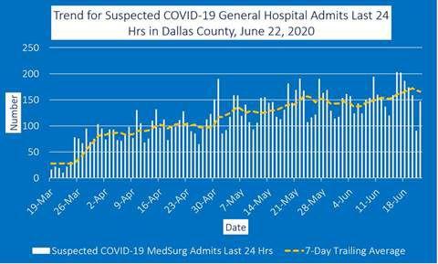 June 22 general hospital admits