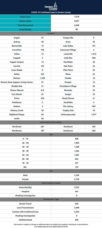 Denton County numbers 8-7