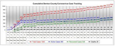 Denton County chart 5-15