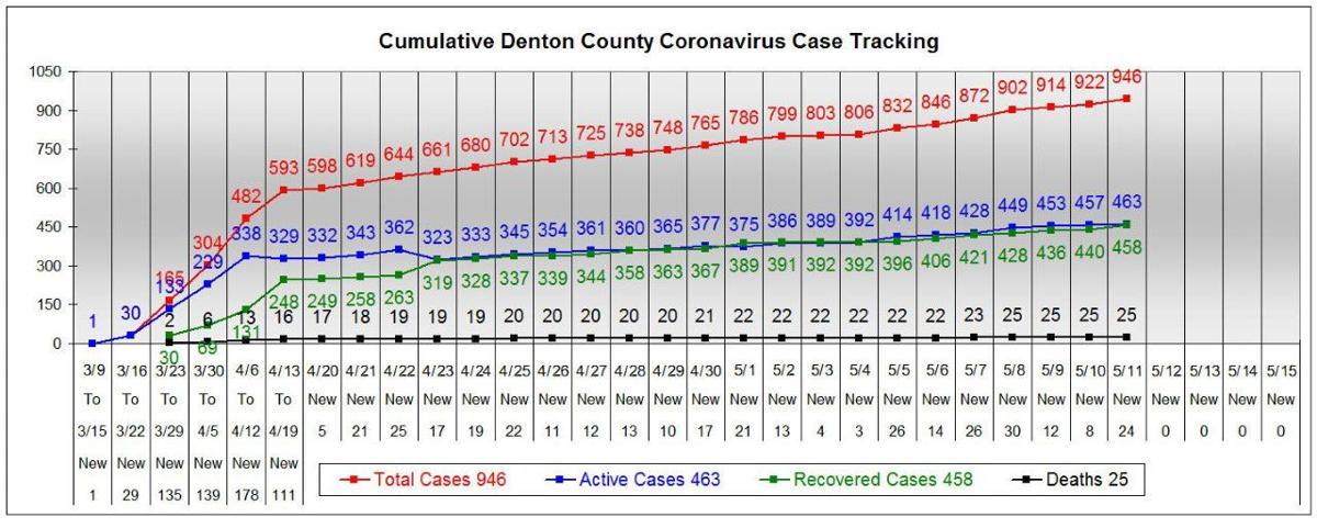 Denton County chart 5-11